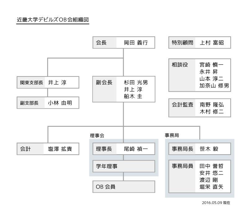 2016OB会組織図